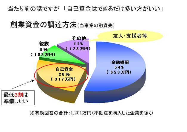創業資金の調達方法(日本政策金融公庫)
